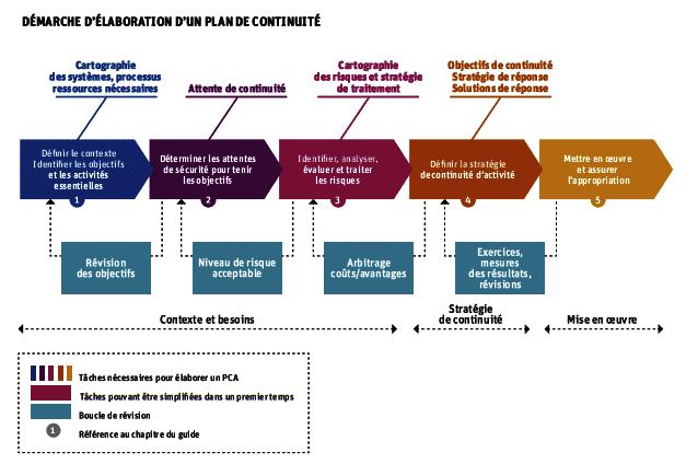 élaboration plan de continuité d'activité