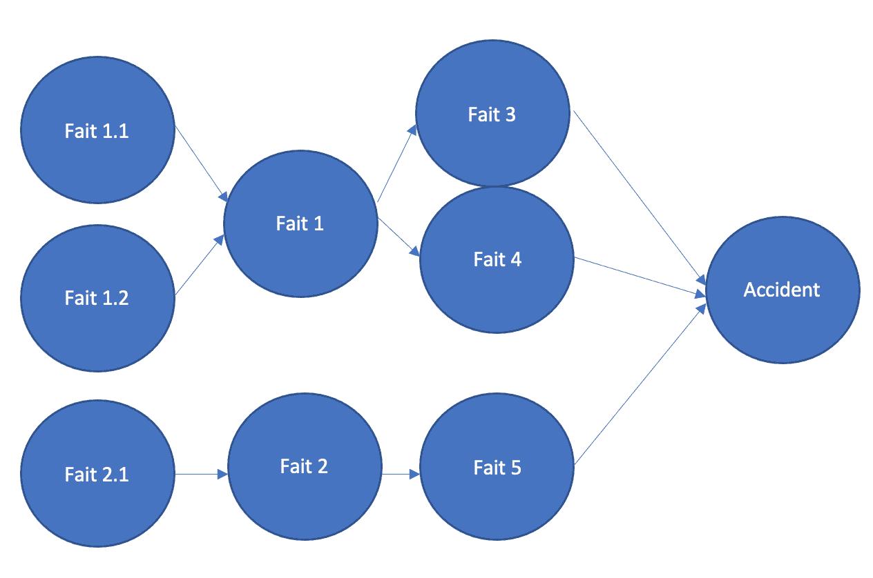 Exemple arbre des causes
